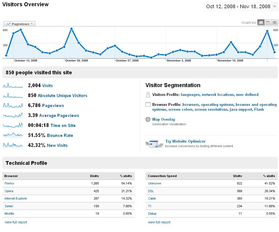 Statistikk fra Google Analytics.