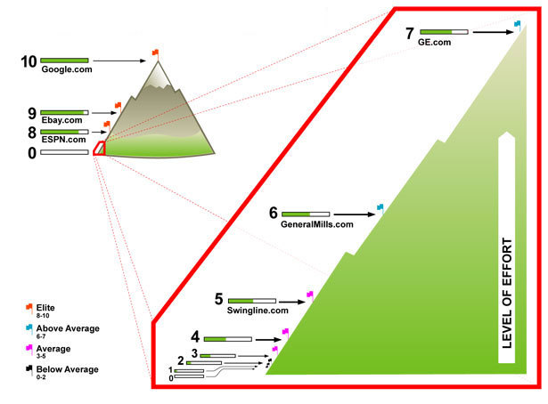 Bilde av PageRank-fjellet: Hver basestasjon er dobbelt så høyt oppe som den forrige.