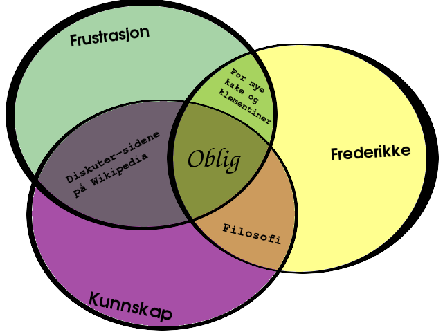 Venndiagram som viser sammenhengen mellom frustrasjon, kunnskap og Frederikke.